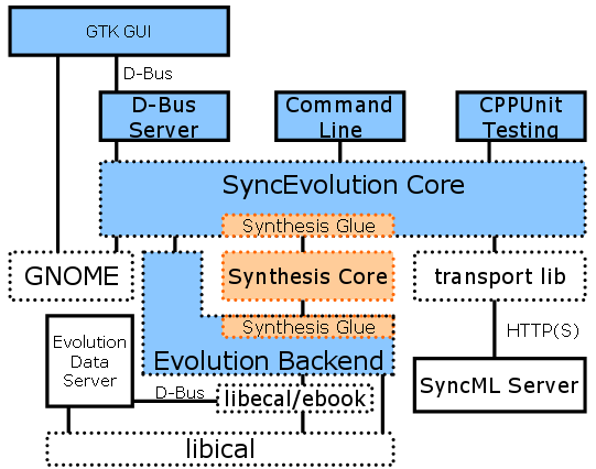 SyncEvolution and Synthesis Component Overview